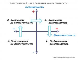 Классический цикл развития компетенций