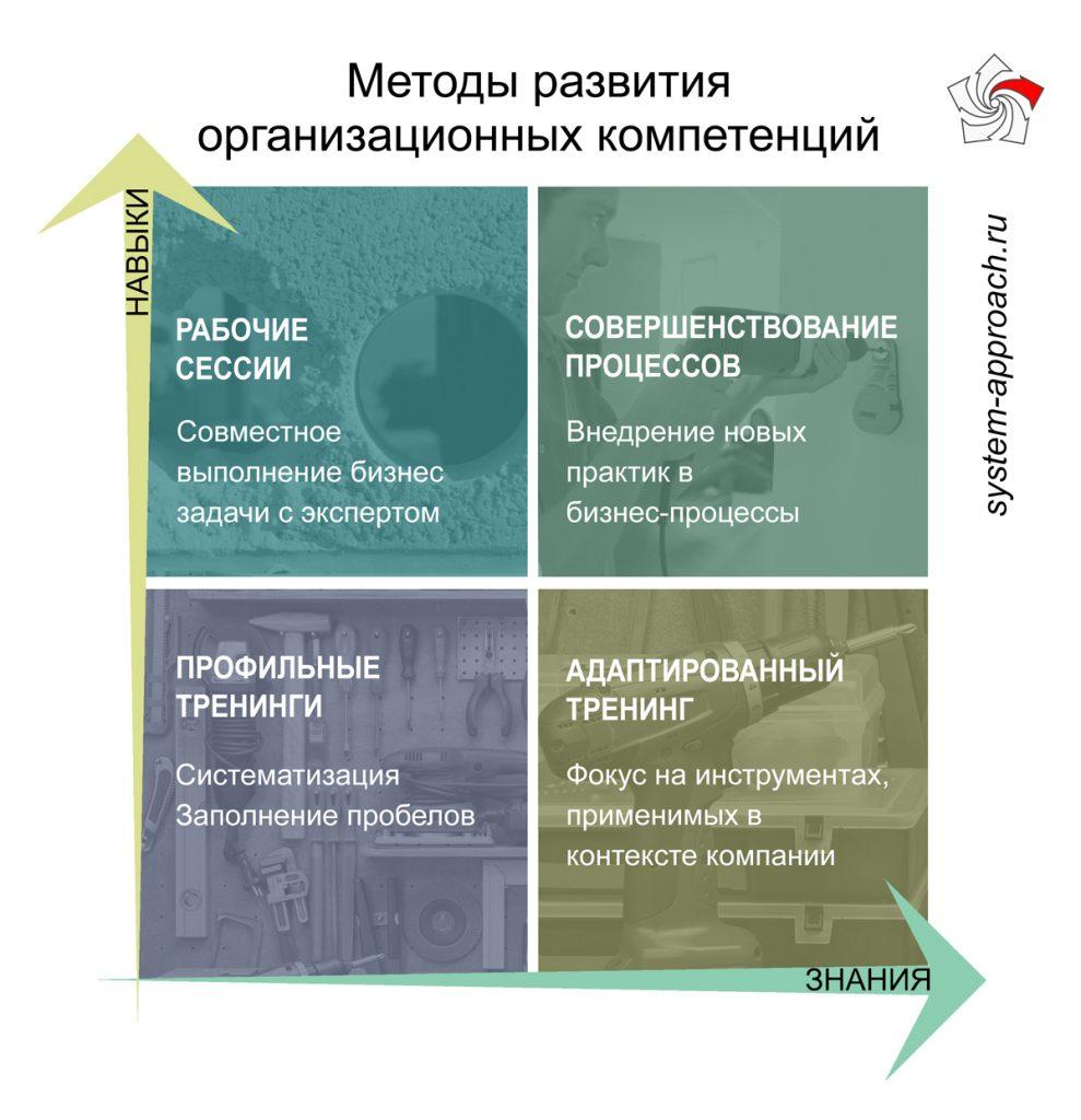 Методы развития организационных компетенций
